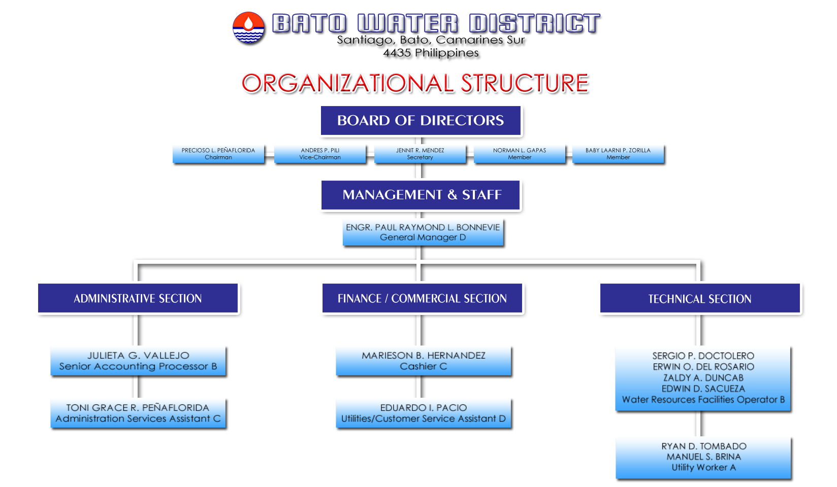 Bato Water District   Official Website